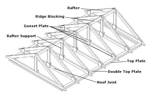 Palmerston on clerestory roof framing details